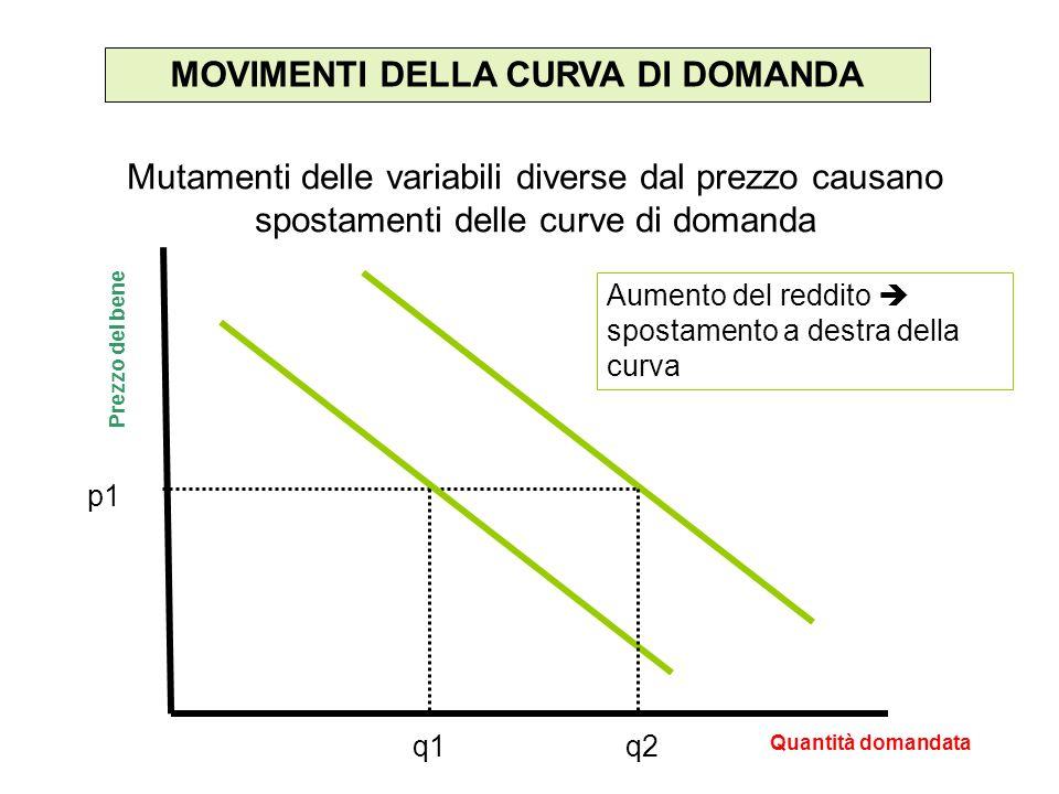 MOVIMENTI DELLA CURVA DI DOMANDA Mutamenti delle variabili diverse dal prezzo causano spostamenti delle curve di domanda Quantità domandata Prezzo del