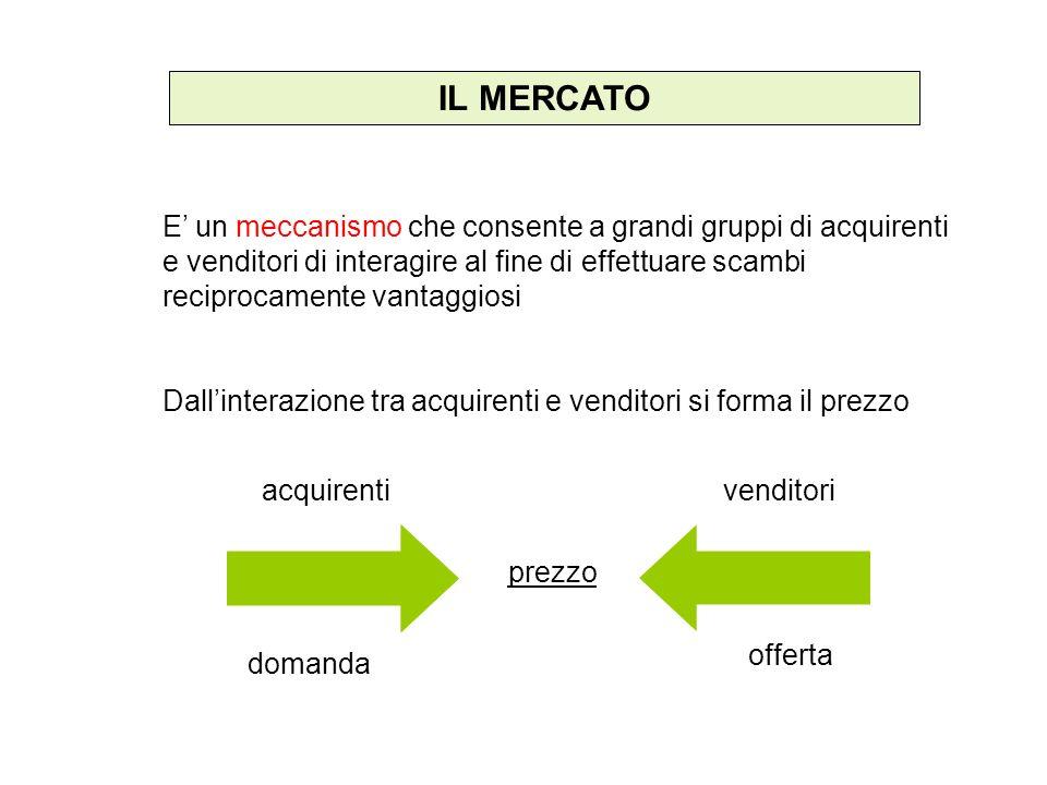 IL MERCATO E un meccanismo che consente a grandi gruppi di acquirenti e venditori di interagire al fine di effettuare scambi reciprocamente vantaggios