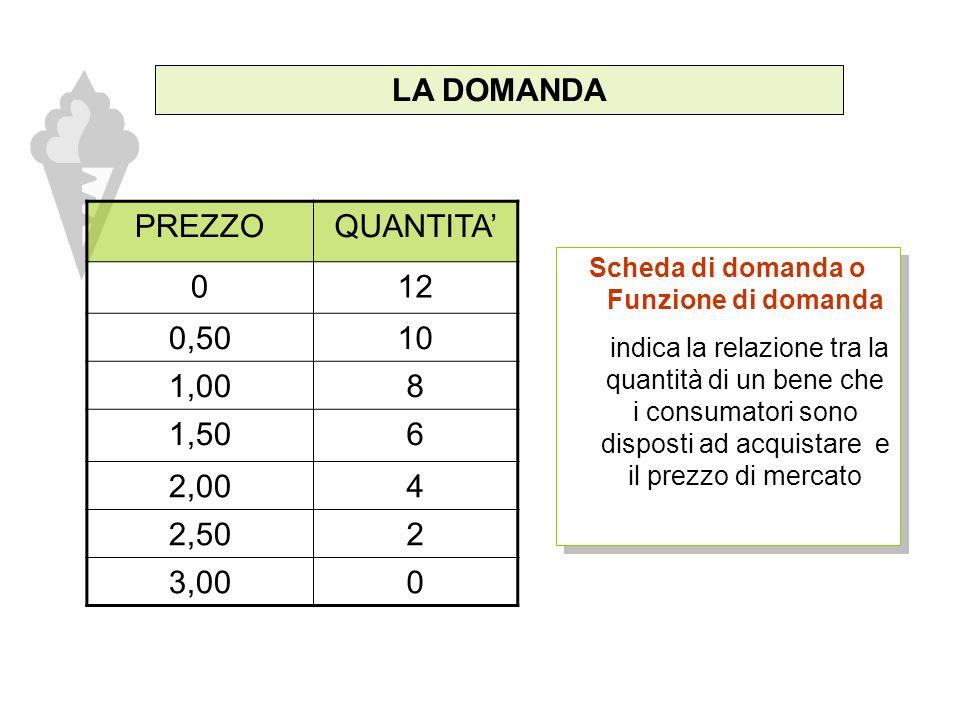 LA DOMANDA PREZZO DEL CONO 1.50 2.00 2.50 3.00 1.00 0.50 0123456789101112 QUANTITA D I CONI Curva di domanda E la rappresentazione grafica della funzione di domanda Curva di domanda E la rappresentazione grafica della funzione di domanda
