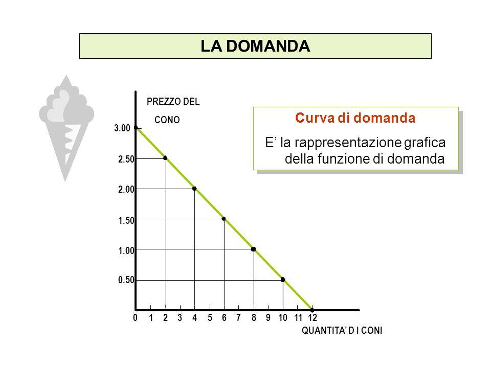 LA DOMANDA PREZZO DEL CONO 1.50 2.00 2.50 3.00 1.00 0.50 0123456789101112 QUANTITA D I CONI Curva di domanda E la rappresentazione grafica della funzi