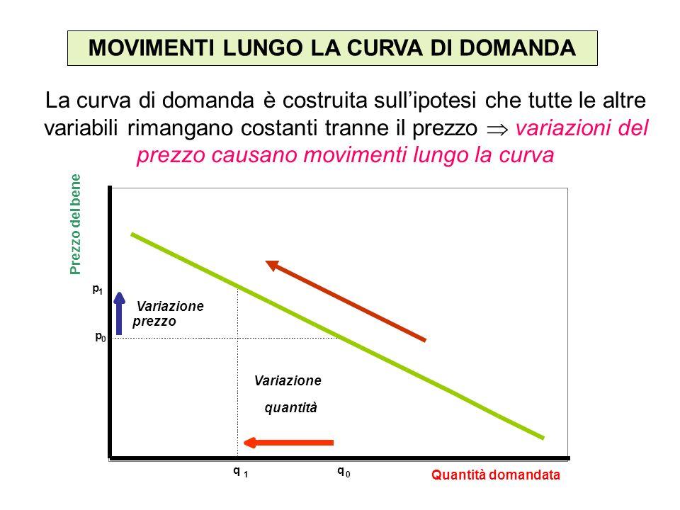 MOVIMENTI LUNGO LA CURVA DI DOMANDA La curva di domanda è costruita sullipotesi che tutte le altre variabili rimangano costanti tranne il prezzo varia