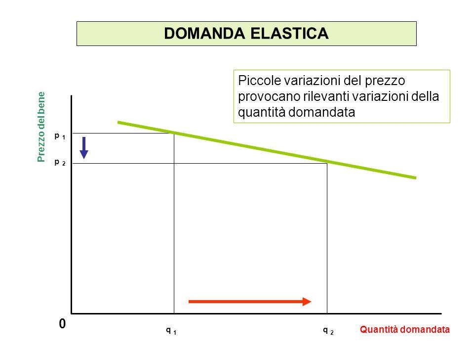 DOMANDA ELASTICA 0 Piccole variazioni del prezzo provocano rilevanti variazioni della quantità domandata Prezzo del bene Quantità domandata p 1 p 2 q
