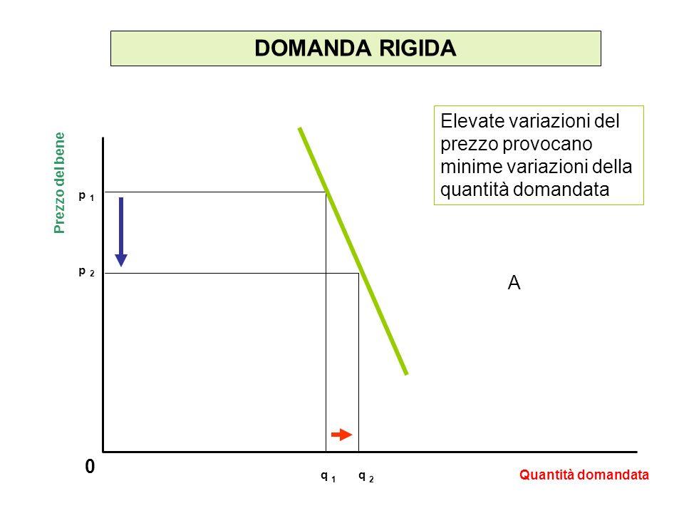 DOMANDA E REDDITO 0 Più alto è il reddito disponibile del soggetto, più alta è la domanda da lui espressa I consumatori apprezzano quantità più elevate dei beni.
