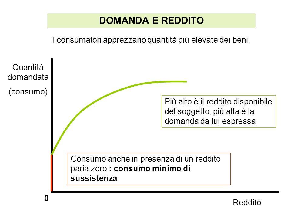 DOMANDA E REDDITO 0 Più alto è il reddito disponibile del soggetto, più alta è la domanda da lui espressa I consumatori apprezzano quantità più elevat