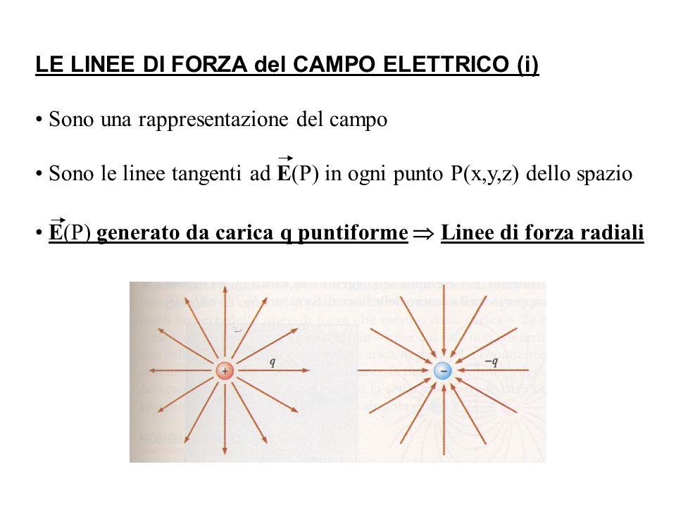 LE LINEE DI FORZA del CAMPO ELETTRICO (i) Sono una rappresentazione del campo Sono le linee tangenti ad E(P) in ogni punto P(x,y,z) dello spazio E(P) generato da carica q puntiforme Linee di forza radiali