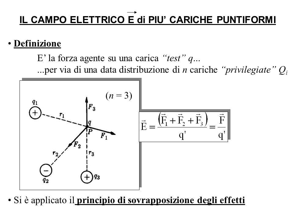 IL CAMPO ELETTRICO E di PIU CARICHE PUNTIFORMI Definizione E la forza agente su una carica test q......per via di una data distribuzione di n cariche privilegiate Q i (n = 3) Si è applicato il principio di sovrapposizione degli effetti