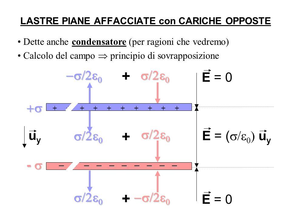 E = ( u y E = 0 + + + LASTRE PIANE AFFACCIATE con CARICHE OPPOSTE Dette anche condensatore (per ragioni che vedremo) Calcolo del campo principio di sovrapposizione ++++++++++++++++++++ - uyuy