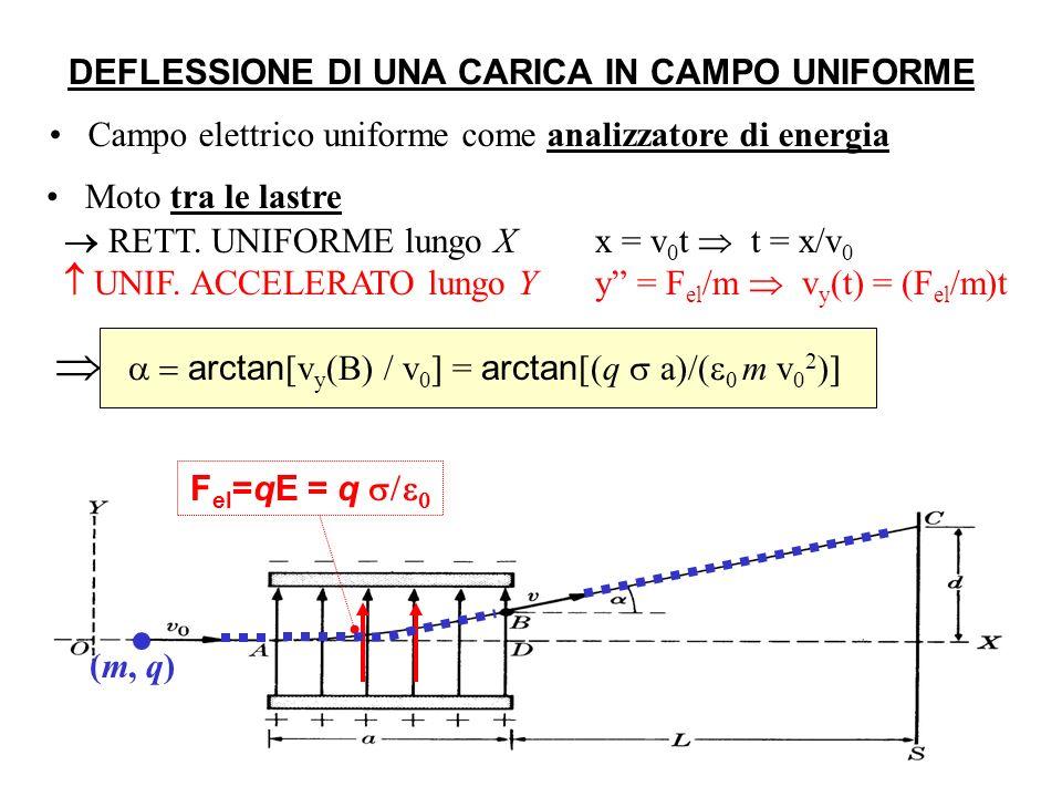 DEFLESSIONE DI UNA CARICA IN CAMPO UNIFORME Campo elettrico uniforme come analizzatore di energia RETT.