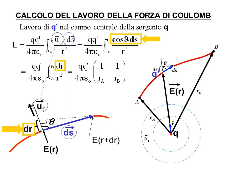 Lavoro di q nel campo centrale della sorgente q CALCOLO DEL LAVORO DELLA FORZA DI COULOMB ds E(r) urur E(r+dr) dr q q E(r)
