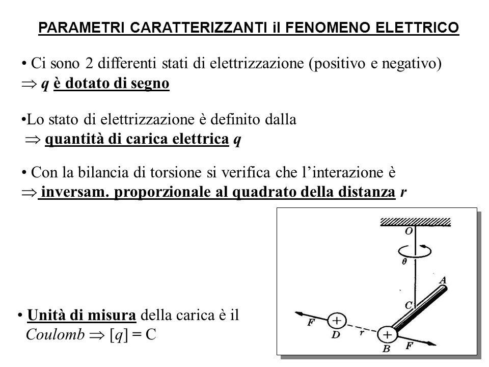 R ESEMPIO: LASTRA PIANA INDEFINITAMENTE ESTESA = dq/dS densità superficiale di carica ++++++++++++++++++++++ z x y r r 2dE u y E = u y Il campo elettrico E(y) è costante in ogni punto y dello spazio