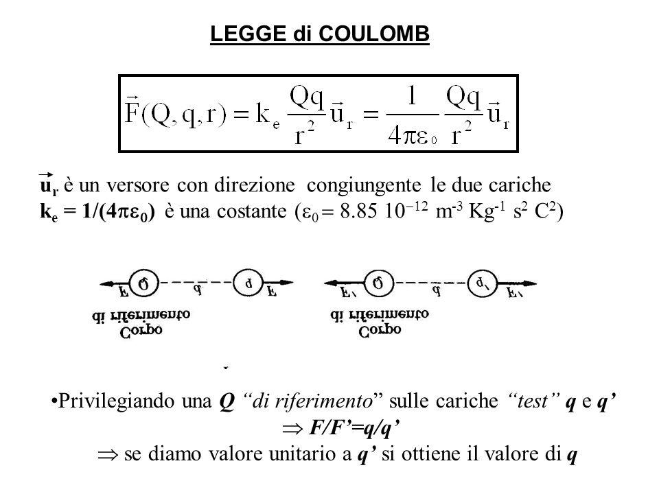 u r è un versore con direzione congiungente le due cariche k e = 1/(4 ) è una costante ( m -3 Kg -1 s 2 C 2 ) Privilegiando una Q di riferimento sulle cariche test q e q F/F=q/q se diamo valore unitario a q si ottiene il valore di q LEGGE di COULOMB