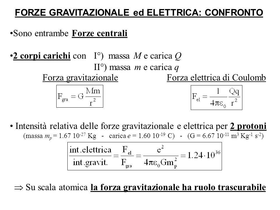 FORZE GRAVITAZIONALE ed ELETTRICA: CONFRONTO Sono entrambe Forze centrali 2 corpi carichi con I°) massa M e carica Q II°) massa m e carica q Intensità relativa delle forze gravitazionale e elettrica per 2 protoni (massa m p = 1.67 10 -27 Kg - carica e = 1.60 10 -19 C) - (G = 6.67 10 -11 m 3 Kg -1 s -2 ) Forza gravitazionaleForza elettrica di Coulomb Su scala atomica la forza gravitazionale ha ruolo trascurabile