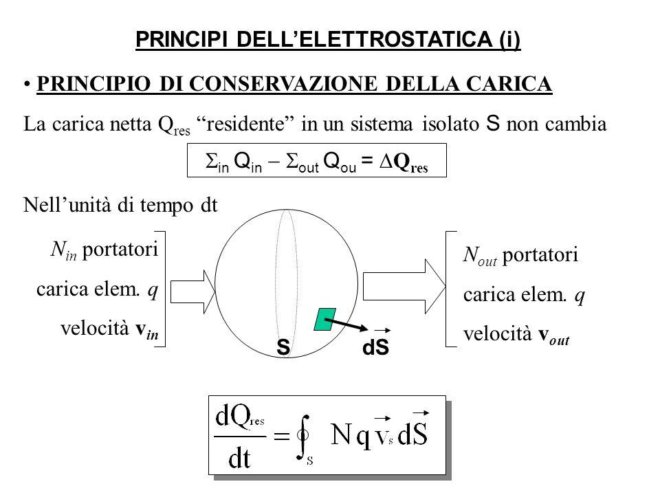 PRINCIPIO DI CONSERVAZIONE DELLA CARICA La carica netta Q res residente in un sistema isolato S non cambia PRINCIPI DELLELETTROSTATICA (i) in Q in out Q ou = Q res S N in portatori carica elem.
