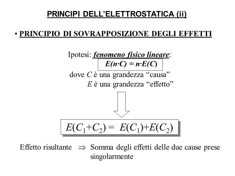 PRINCIPI DELLELETTROSTATICA (ii) PRINCIPIO DI SOVRAPPOSIZIONE DEGLI EFFETTI E(C 1 +C 2 ) = E(C 1 )+E(C 2 ) Effetto risultante Somma degli effetti delle due cause prese singolarmente Ipotesi: fenomeno fisico lineare: E(n·C) = n·E(C) dove C è una grandezza causa E è una grandezza effetto