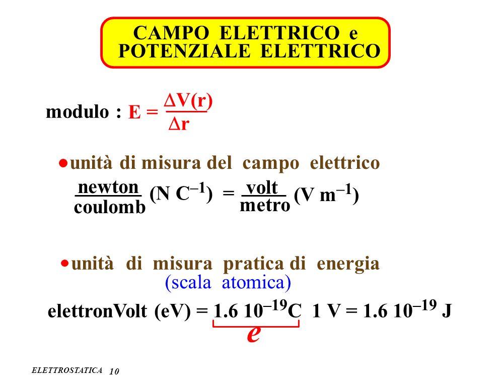ELETTROSTATICA 1010 CAMPO ELETTRICO e POTENZIALE ELETTRICO modulo : V(r) r E = unità di misura del campo elettrico volt newton coulomb metro (N C –1 )