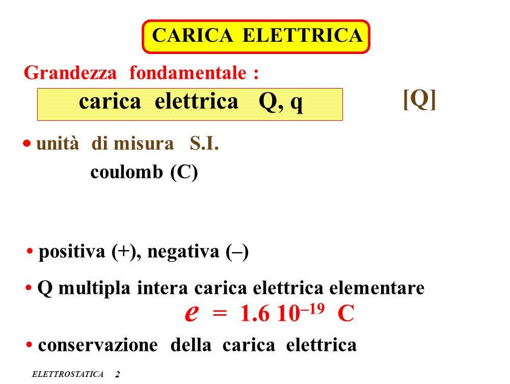 ELETTROSTATICA CARICA ELETTRICA 2 carica elettrica Q, q Grandezza fondamentale : [Q] unità di misura S.I. coulomb (C) positiva (+), negativa (–) Q mul
