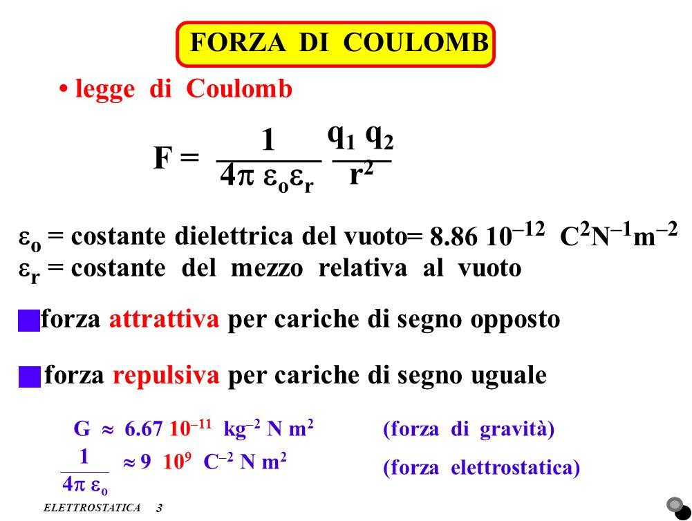 ELETTROSTATICA FORZA DI COULOMB NELLA MATERIA 4 legge di Coulomb F = 1 4 o r q 1 q 2 r2r2 r = 1 nel vuoto r > 1 nella materia esempio r (H 2 O) 80 vuoto r q1q1 +F –F q2q2 + – materia q2q2 q1q1 – – – + + + + + + + + + – – – – – – – – – +F –F + –