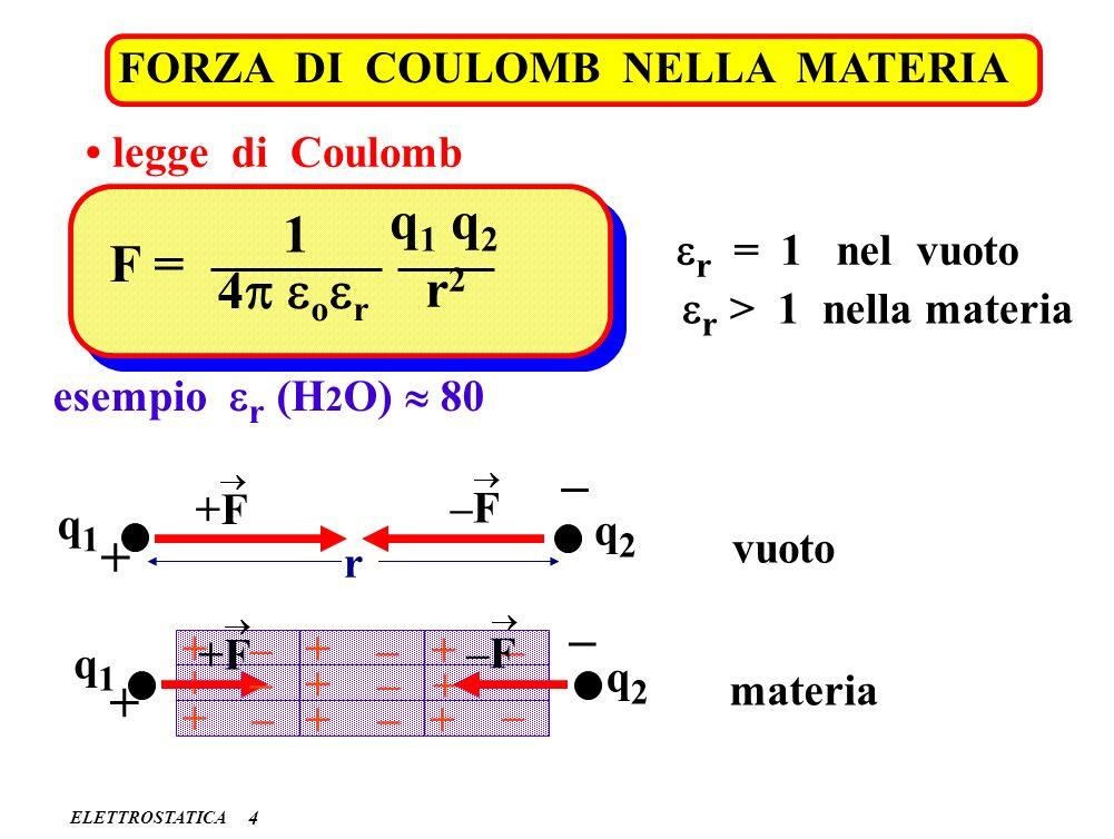 ELETTROSTATICA FORZA DI COULOMB NELLA MATERIA 4 legge di Coulomb F = 1 4 o r q 1 q 2 r2r2 r = 1 nel vuoto r > 1 nella materia esempio r (H 2 O) 80 vuo