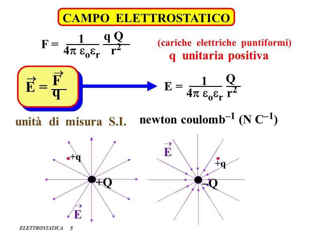 ELETTROSTATICA CAMPO ELETTROSTATICO 5 F = 1 4 o r q Q r2r2 q unitaria positiva (cariche elettriche puntiformi) E = F q 1 4 o r E = Q r2r2 newton coulo
