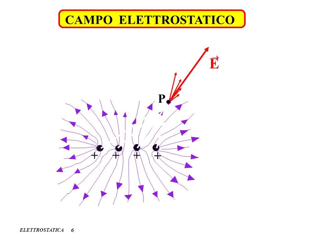 ELETTROSTATICA 6 CAMPO ELETTROSTATICO ++ + + P E