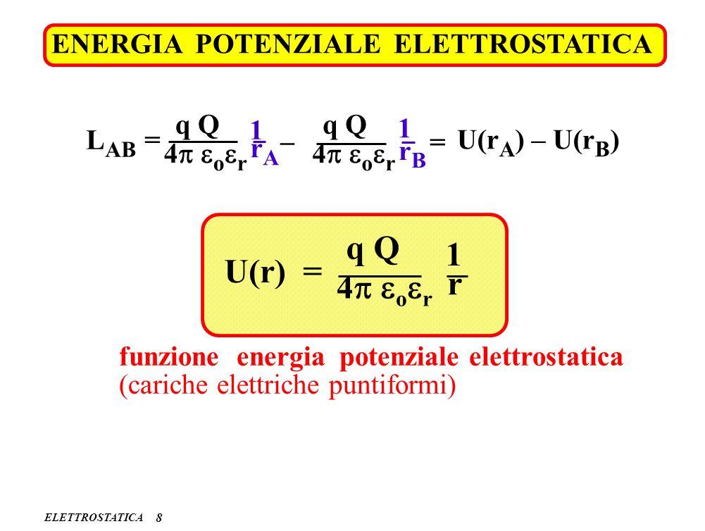 ELETTROSTATICA ENERGIA POTENZIALE ELETTROSTATICA 8 L AB = 4 o r q Q rArA 1 rBrB 1 – 4 o r q Q U(r A ) – U(r B ) = U(r) = 4 o r q Q r 1 funzione energi