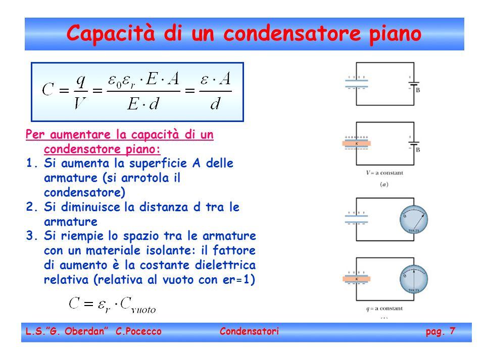 L.S.G. Oberdan C.Pocecco Condensatori pag. 7 Per aumentare la capacità di un condensatore piano: 1.Si aumenta la superficie A delle armature (si arrot