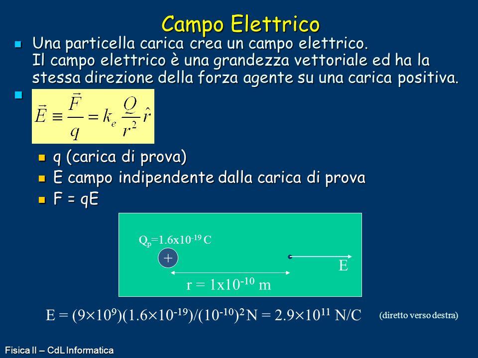 Fisica II – CdL Informatica Campo Elettrico Una particella carica crea un campo elettrico. Il campo elettrico è una grandezza vettoriale ed ha la stes