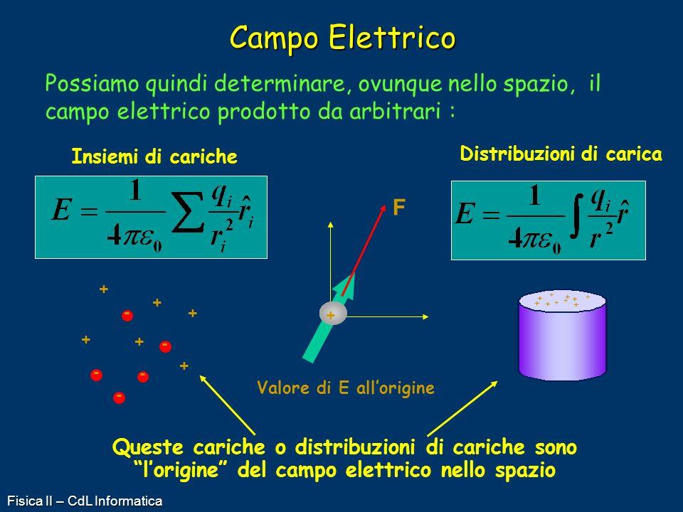 Fisica II – CdL Informatica Campo Elettrico Possiamo quindi determinare, ovunque nello spazio, il campo elettrico prodotto da arbitrari : + + + + + +