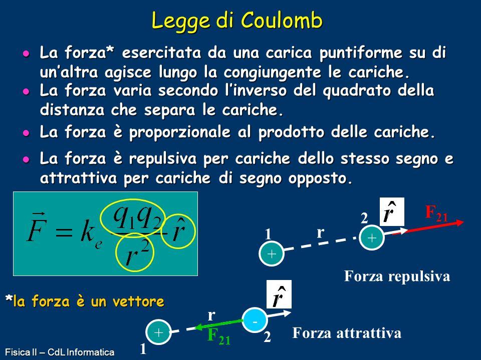 Fisica II – CdL Informatica Legge di Coulomb La forza* esercitata da una carica puntiforme su di unaltra agisce lungo la congiungente le cariche. La f