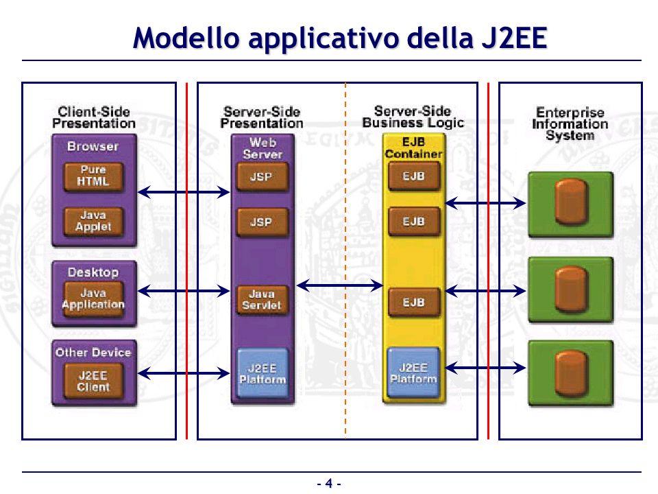 J2EE piattaforma multilivello per la realizzazione di applicazioni distribuite J2EE piattaforma multilivello per la realizzazione di applicazioni distribuite Strumenti utilizzati: Strumenti utilizzati: Linguaggio di programmazione:Java 2 Linguaggio di programmazione:Java 2 Sistema operativo: Unix Sistema operativo: Unix WEB server: Tomcat WEB server: Tomcat EJB server: JBoss EJB server: JBoss RDBMS: SQL server RDBMS: SQL server Componenti utilizzati: Componenti utilizzati: EJB (implementati 25) EJB (implementati 25) JSP (implementate 18) JSP (implementate 18) Oltre 10.000 linee di codice prodotte Oltre 10.000 linee di codice prodotte - 15 - Conclusioni