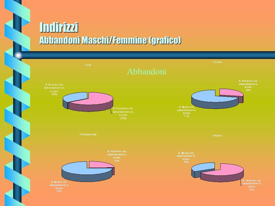 Indirizzi Abbandoni Maschi/Femmine (grafico) Abbandoni