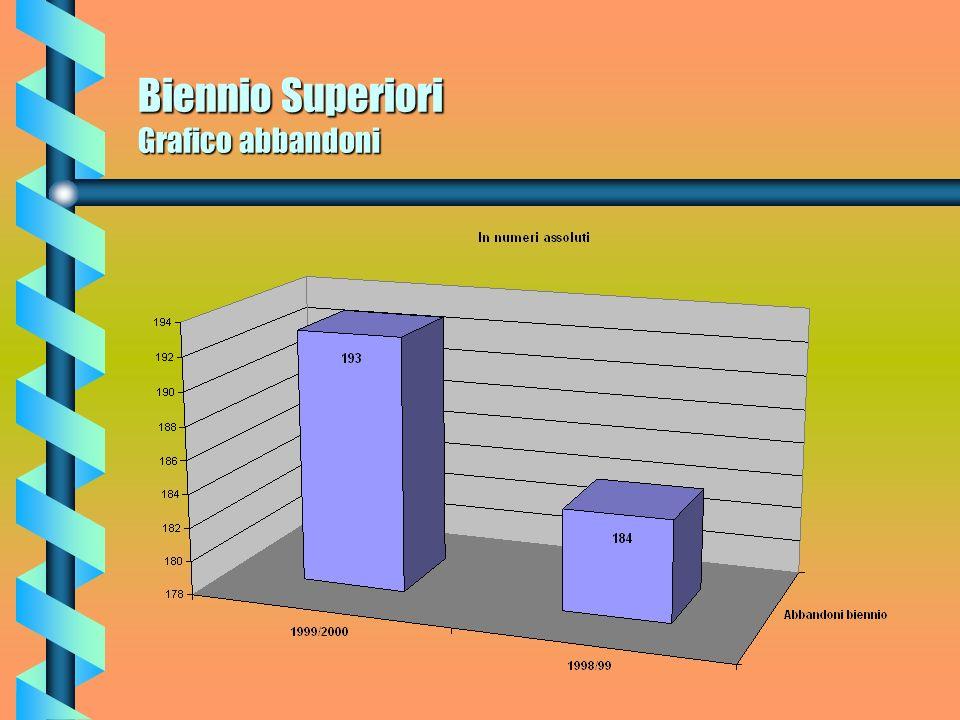 Biennio Superiori Abbandoni Nel Biennio dellanno scolastico 1998/1999 gli abbandoni ammontavano a 184 allievi per un totale del 2,99%. Invece gli abba