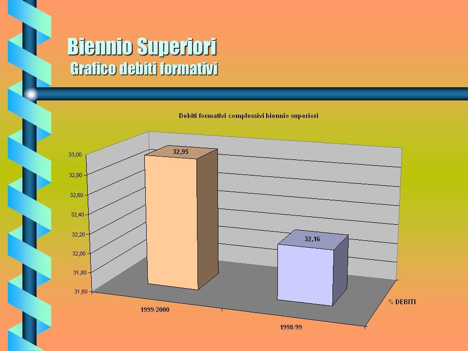 Biennio Superiori Debiti formativi Per quanto riguarda i debiti formativi nellanno scolastico 98/99 nel Biennio ammontavano a n. 1981 pari ad una perc