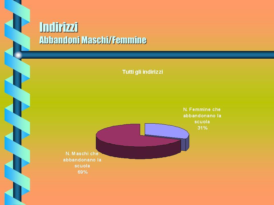 Indirizzi Abbandoni Maschi/Femmine