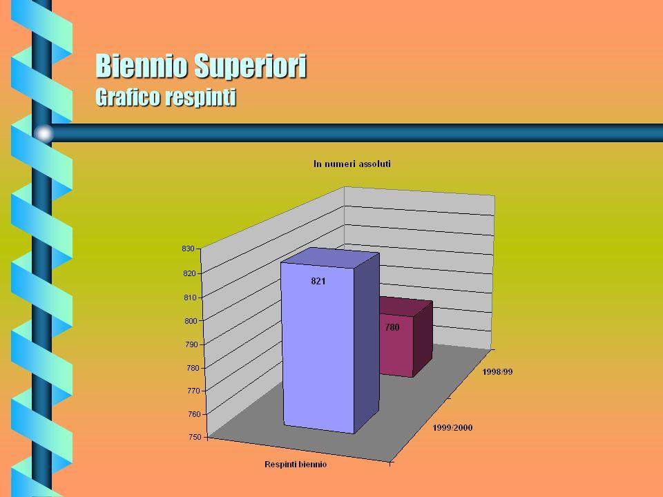 Biennio Superiori Respinti Gli alunni respinti nellanno scolastico 98/99 nel Biennio ammontavano a n. 780 alunni pari al 12,66% degli iscritti; mentre