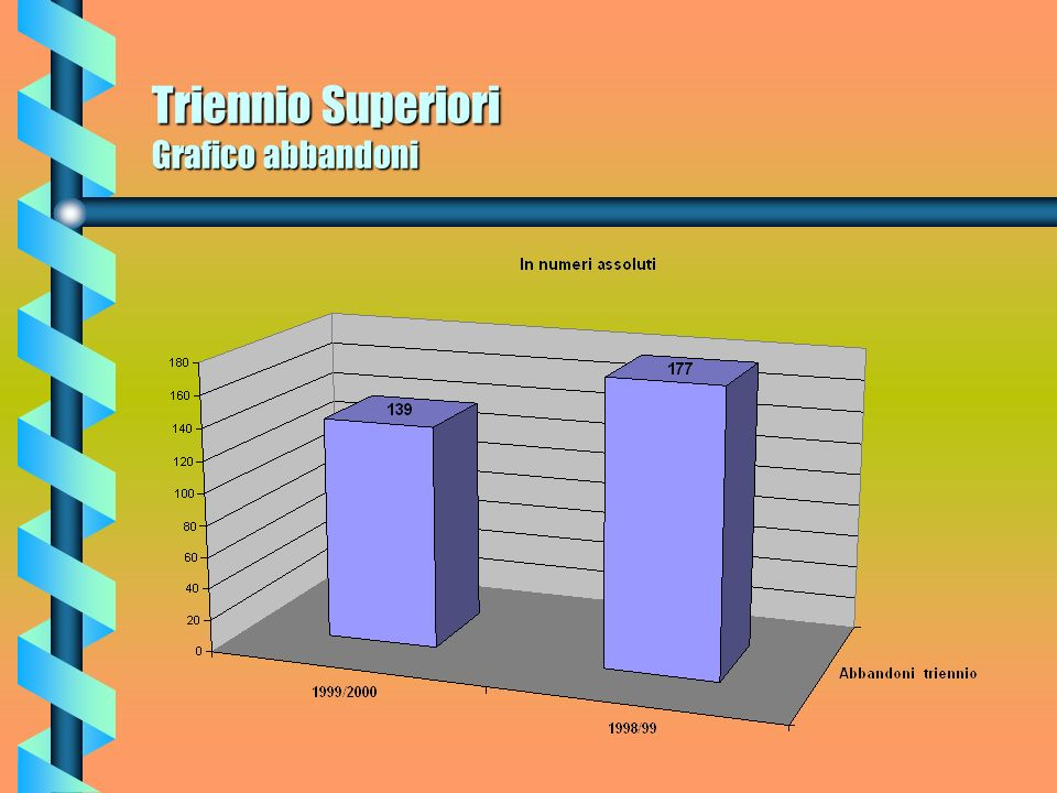 Triennio Superiori Abbandoni Per quel che concerne il Triennio nellanno scolastico 98/99 gli abbandoni erano attestati a n. 177 allievi che in percent