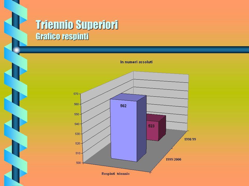 Triennio Superiori Respinti Per quanto riguarda il Triennio nellanno scolastico 1998/1999 sul versante delle bocciature gli alunni respinti ammontano