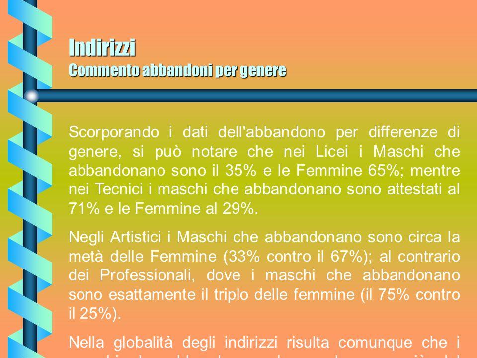 Indirizzi Commento abbandoni per genere Scorporando i dati dell abbandono per differenze di genere, si può notare che nei Licei i Maschi che abbandonano sono il 35% e le Femmine 65%; mentre nei Tecnici i maschi che abbandonano sono attestati al 71% e le Femmine al 29%.