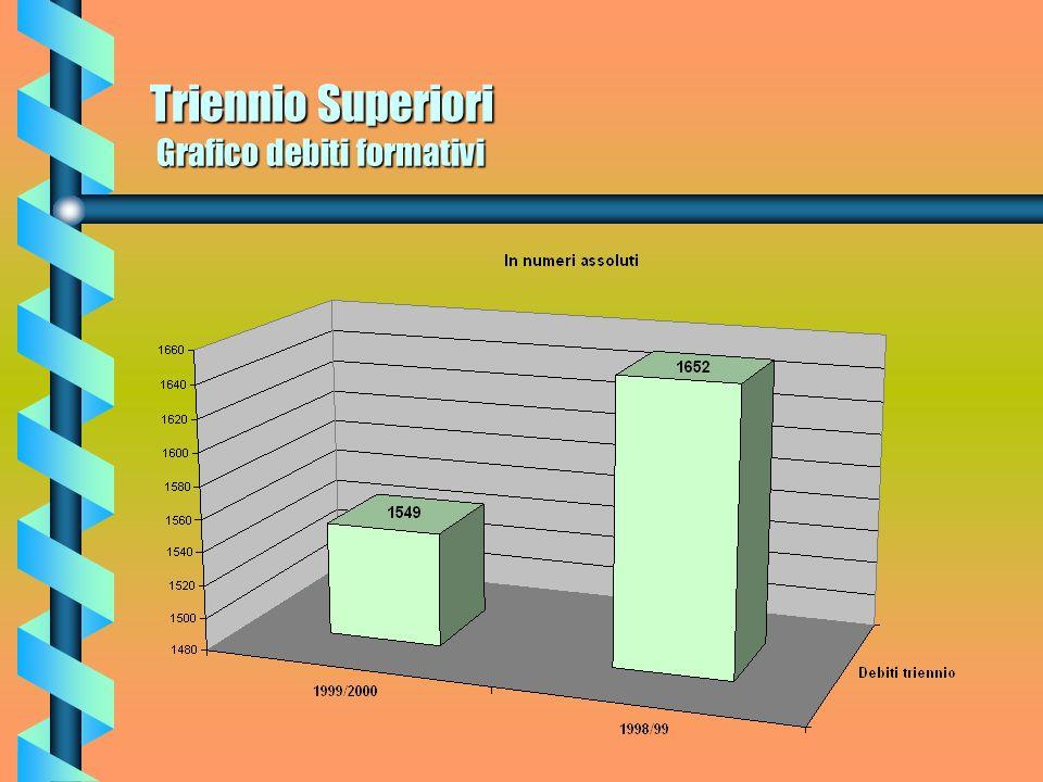 Triennio Superiori Debiti formativi Per quel che riguarda i debiti formativi del Triennio, nellanno scolastico 98/99 erano attestati a n. 1652 in perc