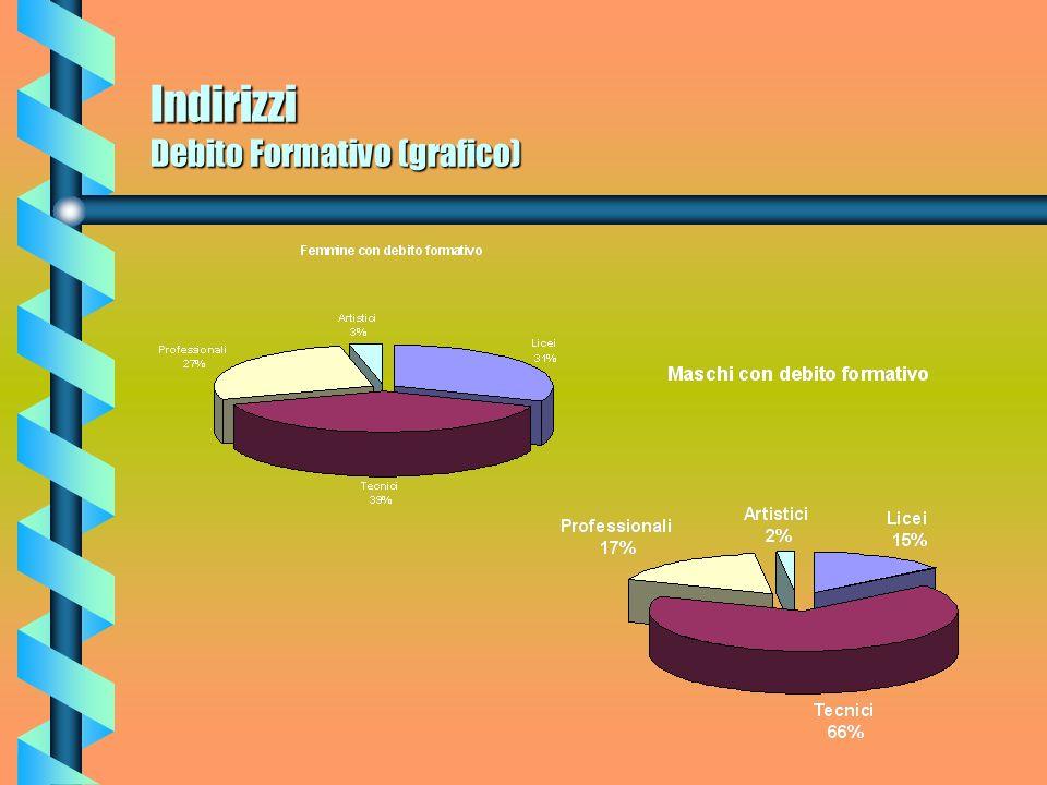 Indirizzi Debito Formativo (grafico)