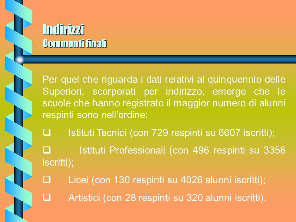 Triennio Superiori Respinti Per quanto riguarda il Triennio nellanno scolastico 1998/1999 sul versante delle bocciature gli alunni respinti ammontano a n.