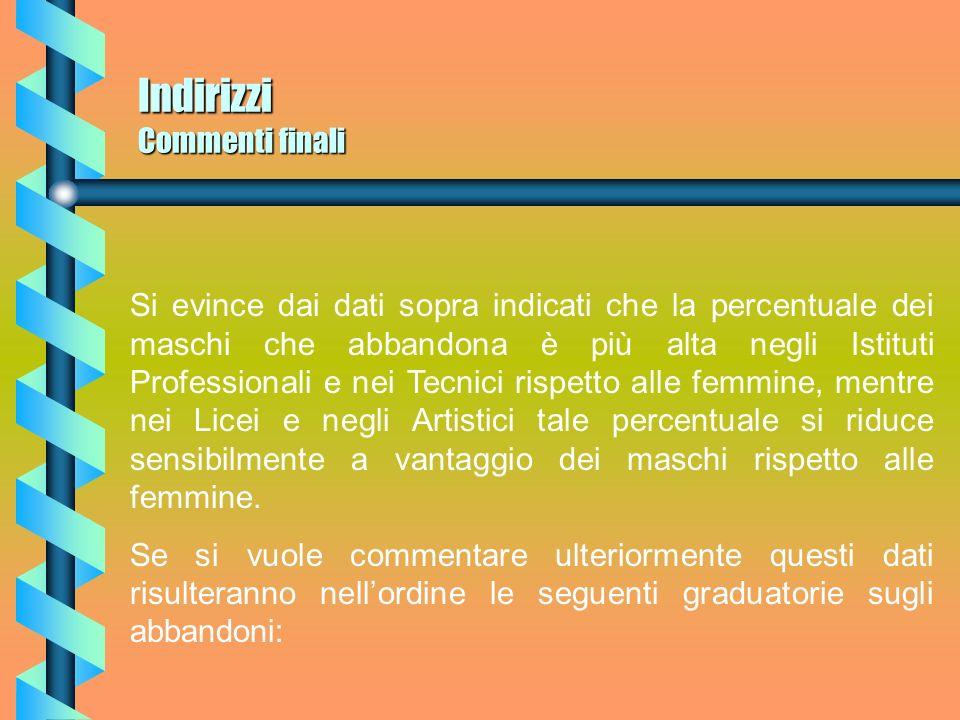 Triennio Superiori Debiti formativi Per quel che riguarda i debiti formativi del Triennio, nellanno scolastico 98/99 erano attestati a n.