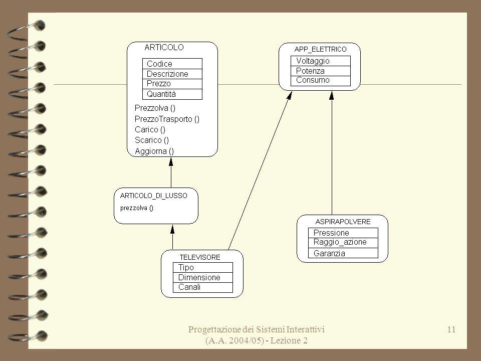 Progettazione dei Sistemi Interattivi (A.A. 2004/05) - Lezione 2 11