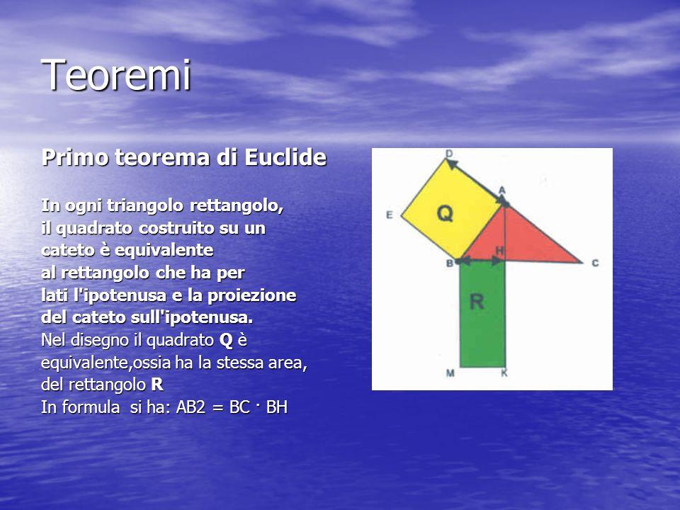 Teoremi Primo teorema di Euclide In ogni triangolo rettangolo, il quadrato costruito su un cateto è equivalente al rettangolo che ha per lati l'ipoten