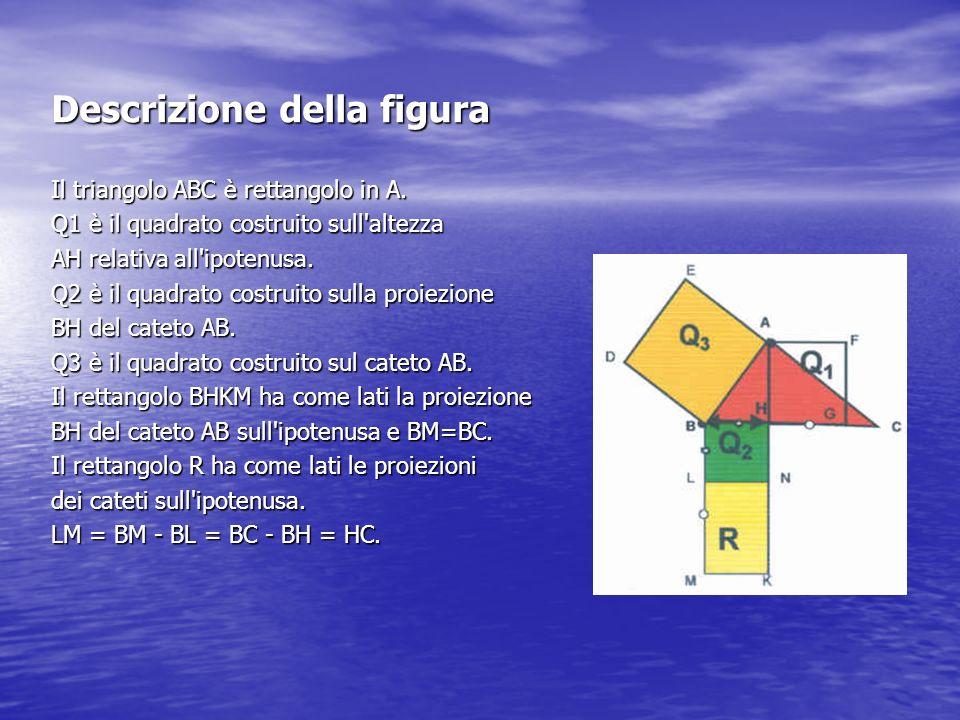 Descrizione della figura Il triangolo ABC è rettangolo in A. Q1 è il quadrato costruito sull'altezza AH relativa all'ipotenusa. Q2 è il quadrato costr