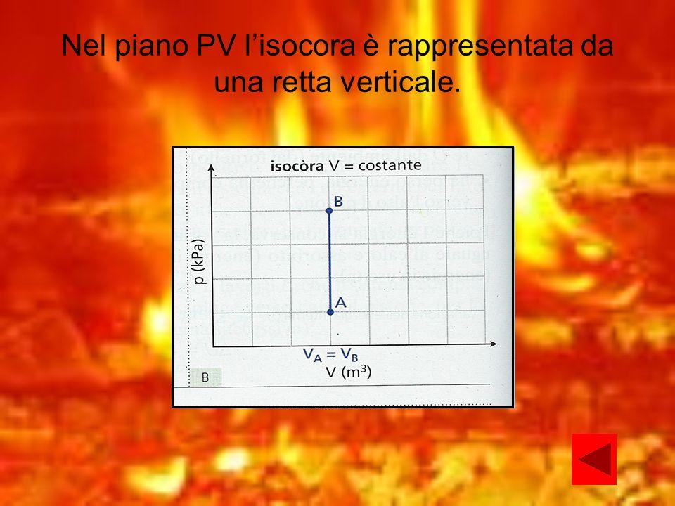 Nel piano PV lisocora è rappresentata da una retta verticale.