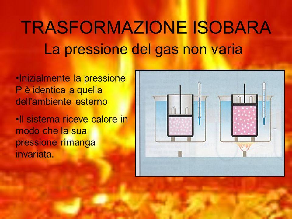 TRASFORMAZIONE ISOBARA La pressione del gas non varia Inizialmente la pressione P è identica a quella dell'ambiente esterno Il sistema riceve calore i