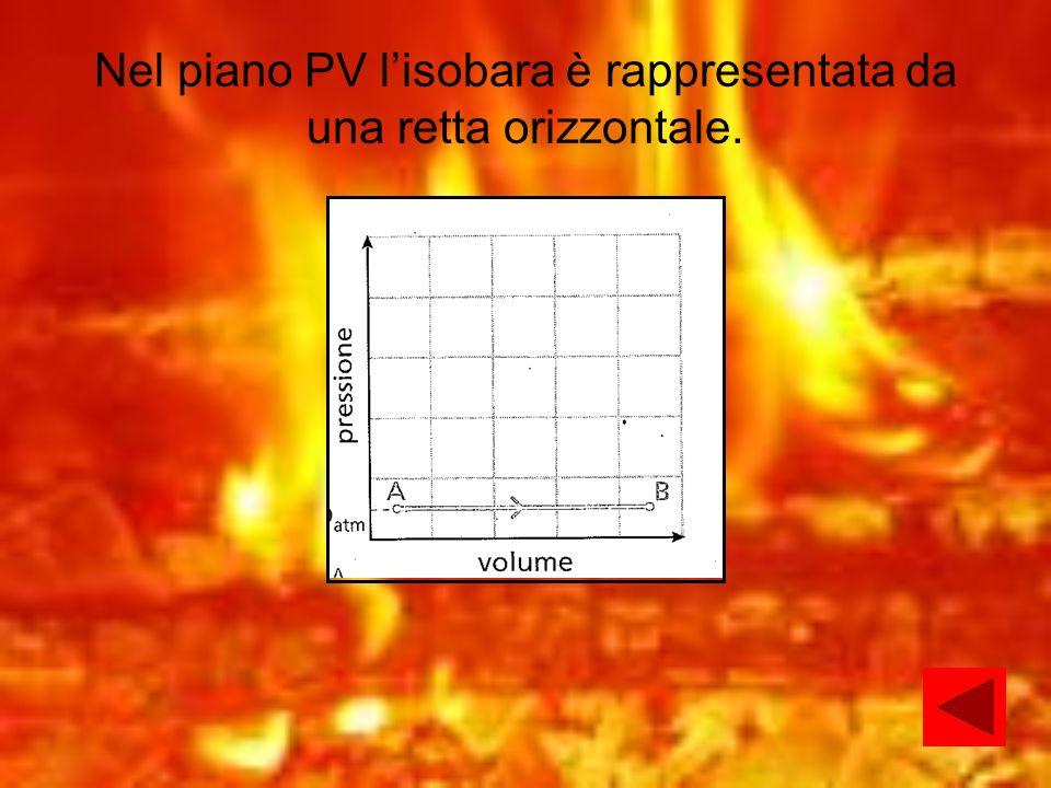 Nel piano PV lisobara è rappresentata da una retta orizzontale.
