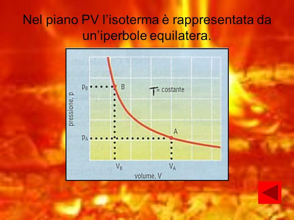 Nel piano PV lisoterma è rappresentata da uniperbole equilatera.
