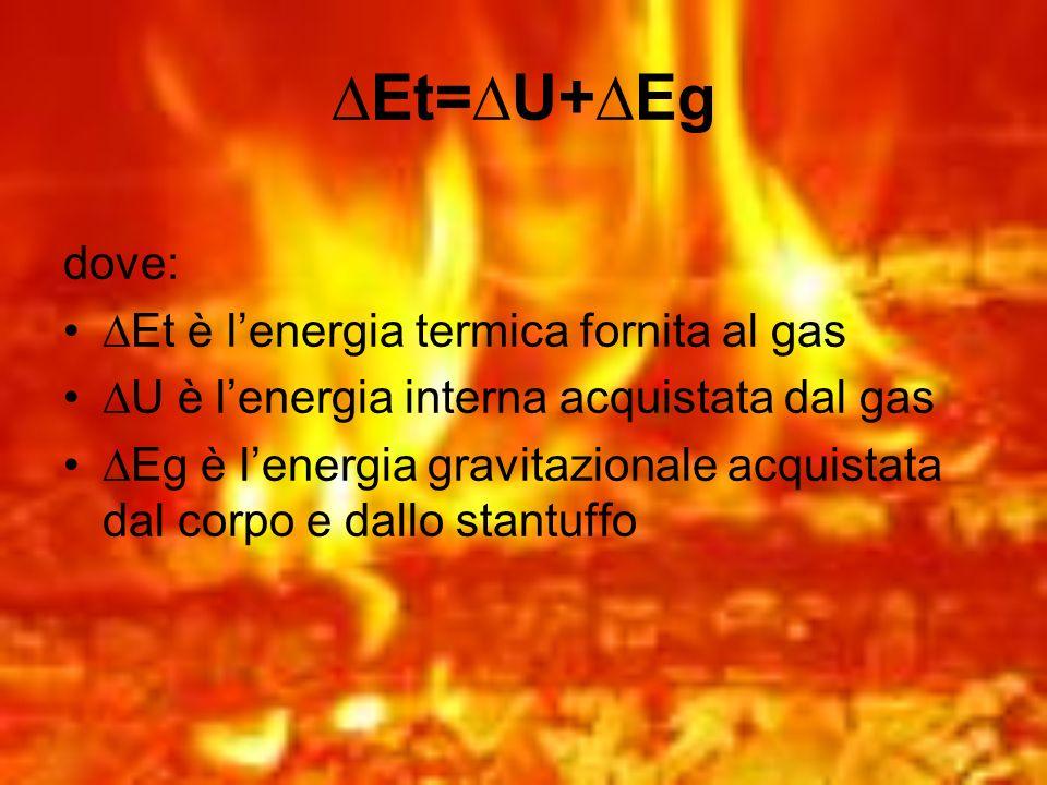 Et= U+ Eg dove: Et è lenergia termica fornita al gas U è lenergia interna acquistata dal gas Eg è lenergia gravitazionale acquistata dal corpo e dallo